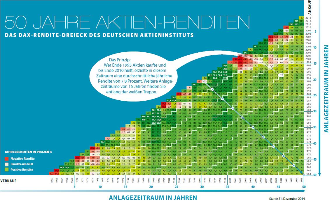 beste dividenden renditen eurostoxx aktien kauf