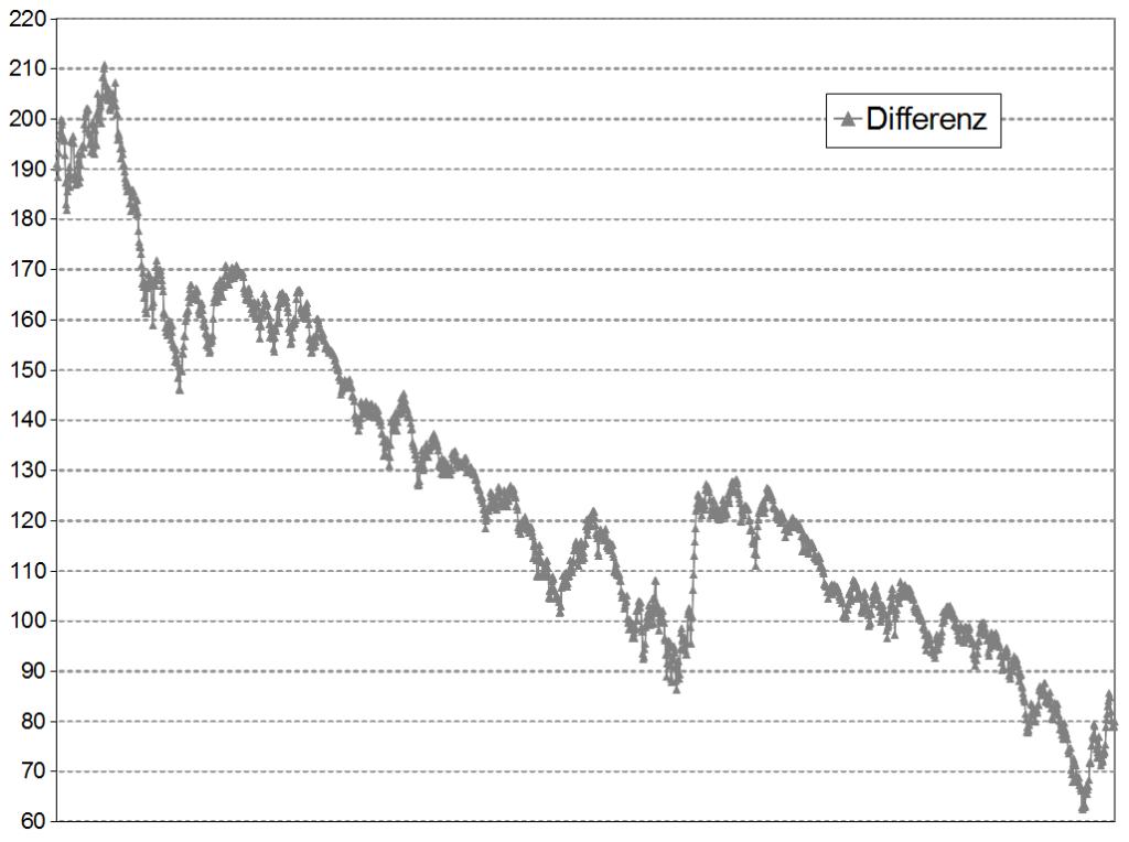 Entwicklung der DAX-Zementierung von Dezember 2008 bis Juli 2015 (von rechts nach links). Quelle: www.marko-momentum.de