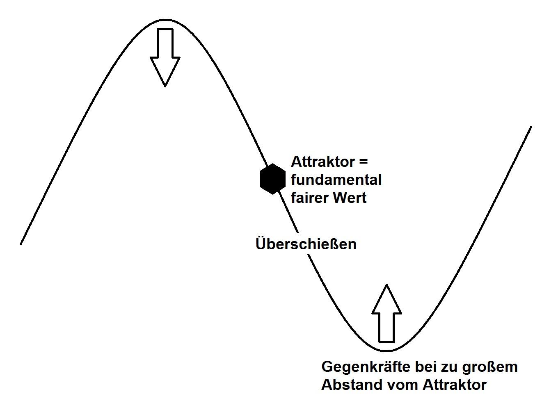 Attraktor Stephan Schulmeister Übervolatilität Überschießen Börse Kurs Gleichgewicht