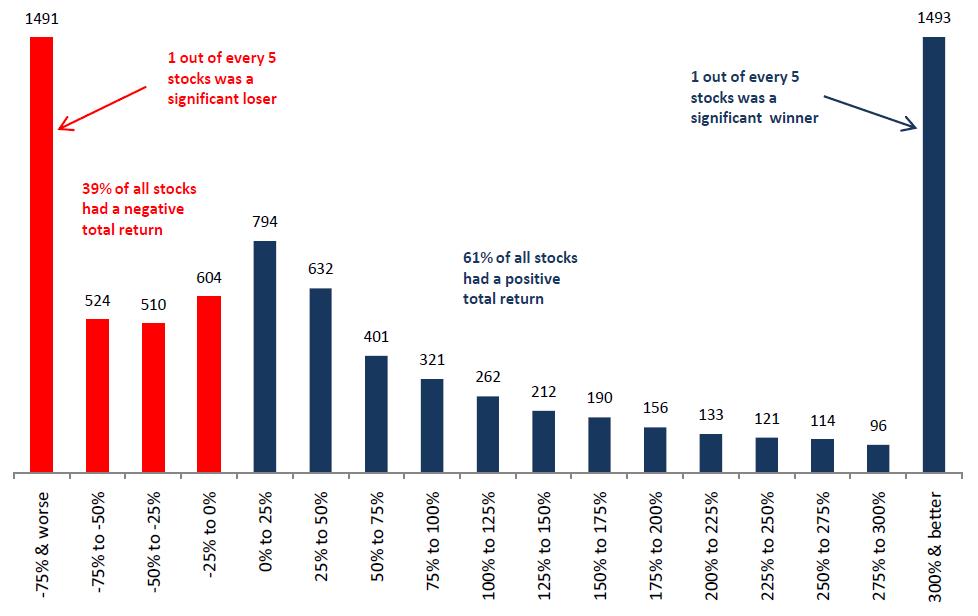 Aktien Rendite Lebenszeit langfristig Verteilung Capitalism Distribution