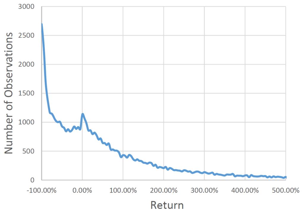 Capitalism Distribution Verteilung 10-Jahres-Renditen