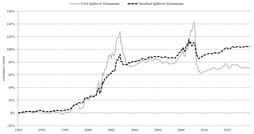 Momentum Spillover Aktien Unternehmensanleihen