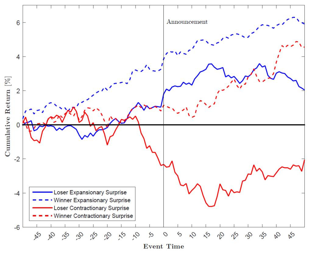 Monetary Momentum FOMC expansiv kontraktiv Winner Loser