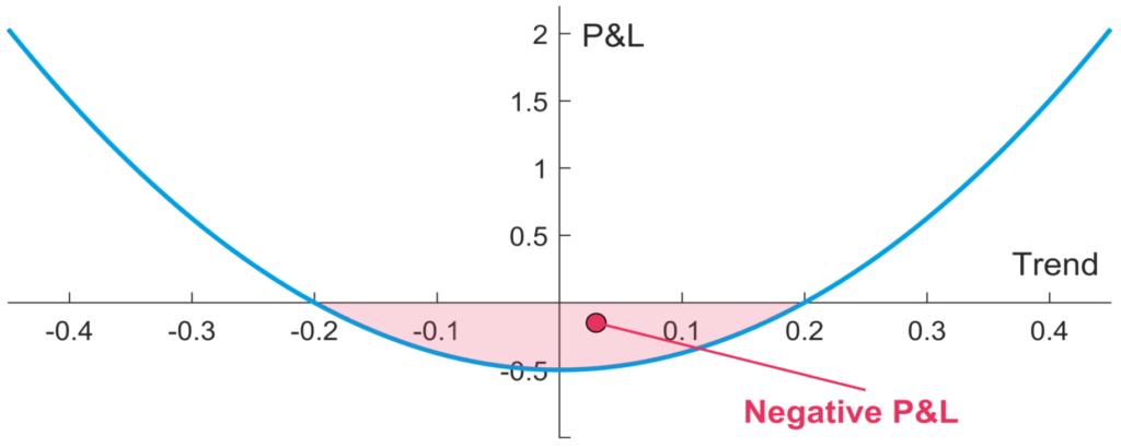 Auszahlungsprofil Trendfolge Strategie