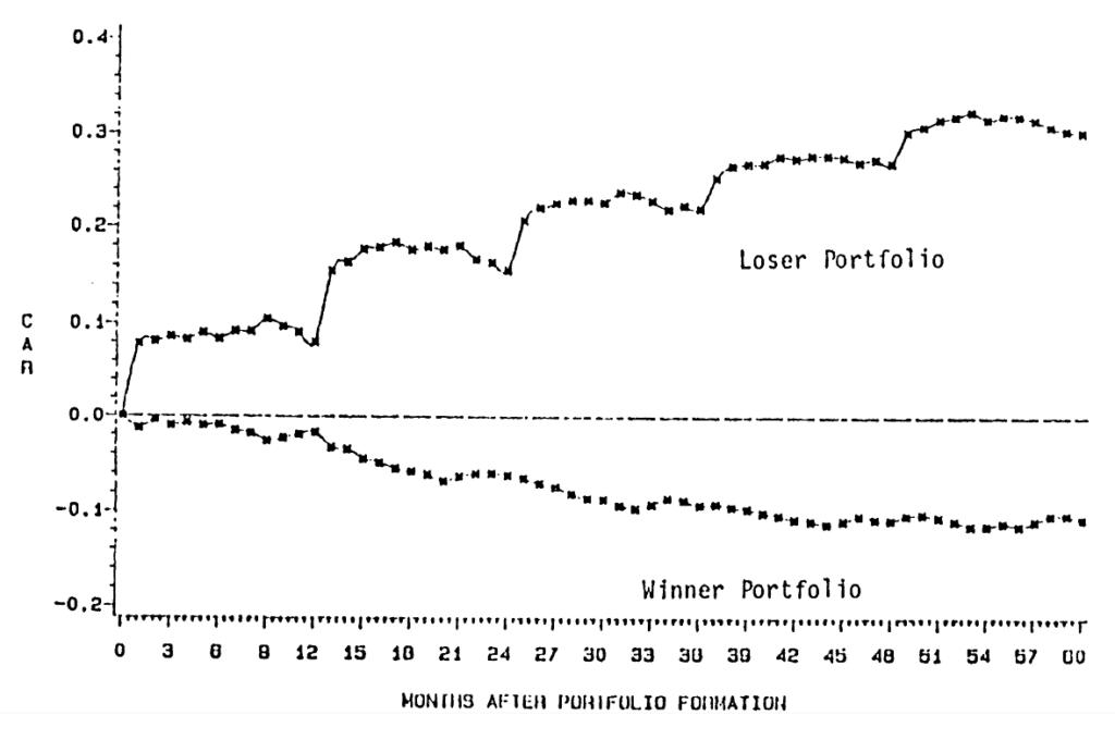 Value Effekt Momentum langfristig