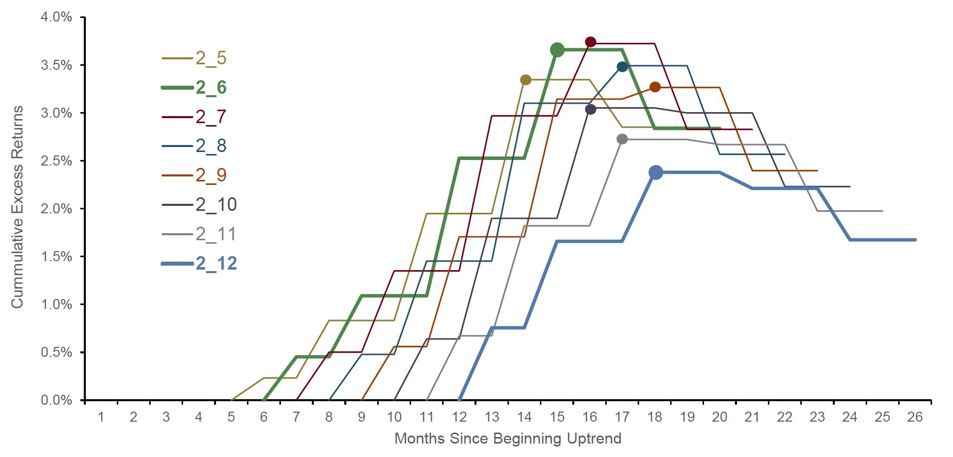 Momentum Bewegung Dauer Phase Monate