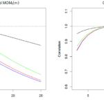 Momentum Indikator Gleitender Durchschnitt Korrelation