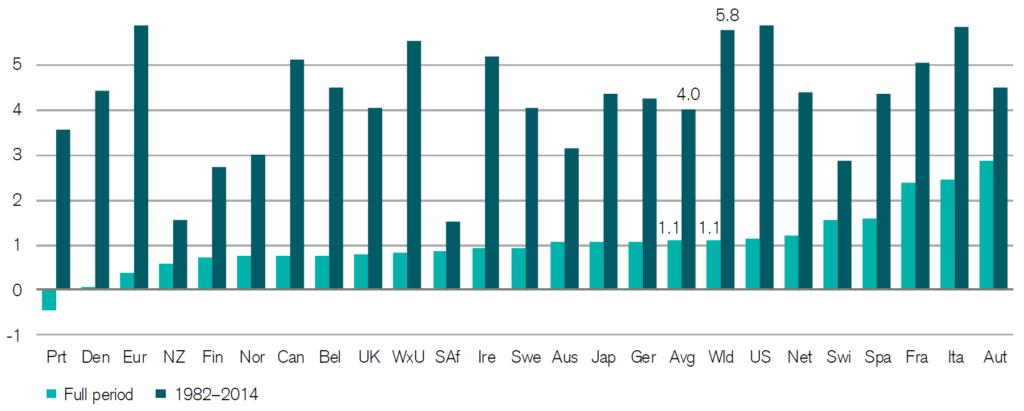 langlaufende Anleihen Prämie historisch
