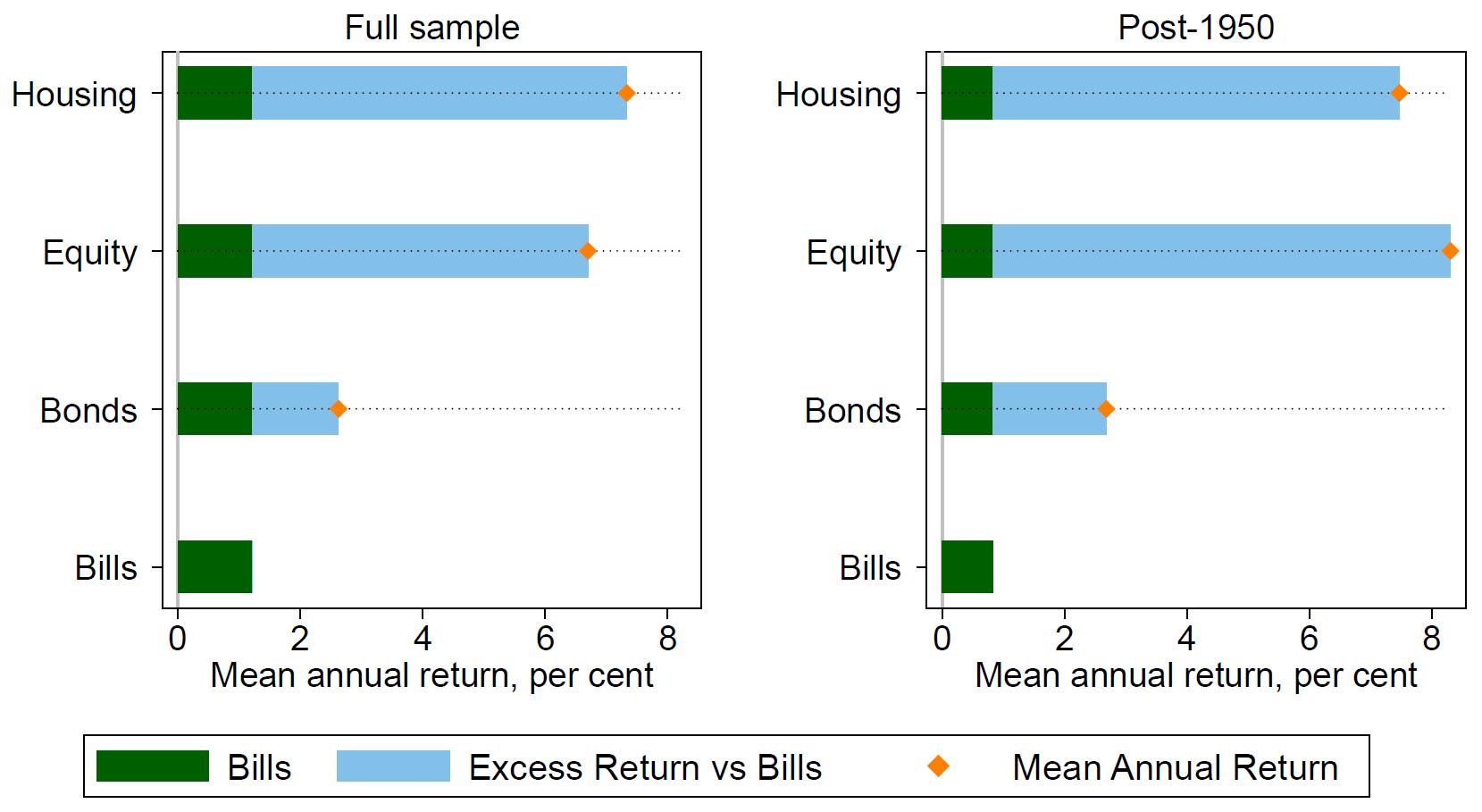 globale reale Renditen Wohnimmobilien Aktien Staatsanleihen Schatzanweisungen