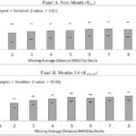 Moving Average Gleitender Durchschnitt Abstand