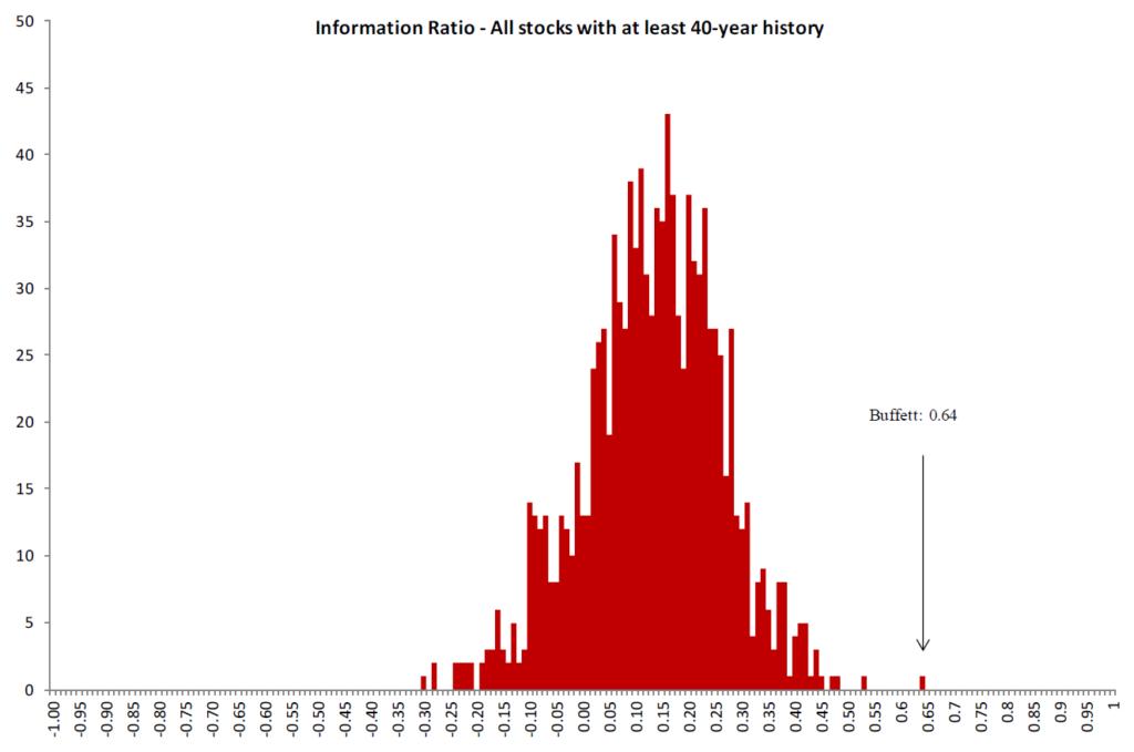 Warren Buffett Berkshire Hathaway Performance Information Ratio Tail Verteilung