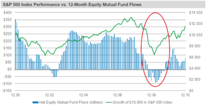Kapitalfluss Fonds prozyklisch Timing