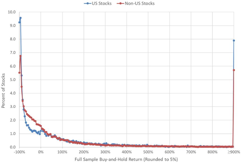 langfristig Verteilung Aktien Renditen global