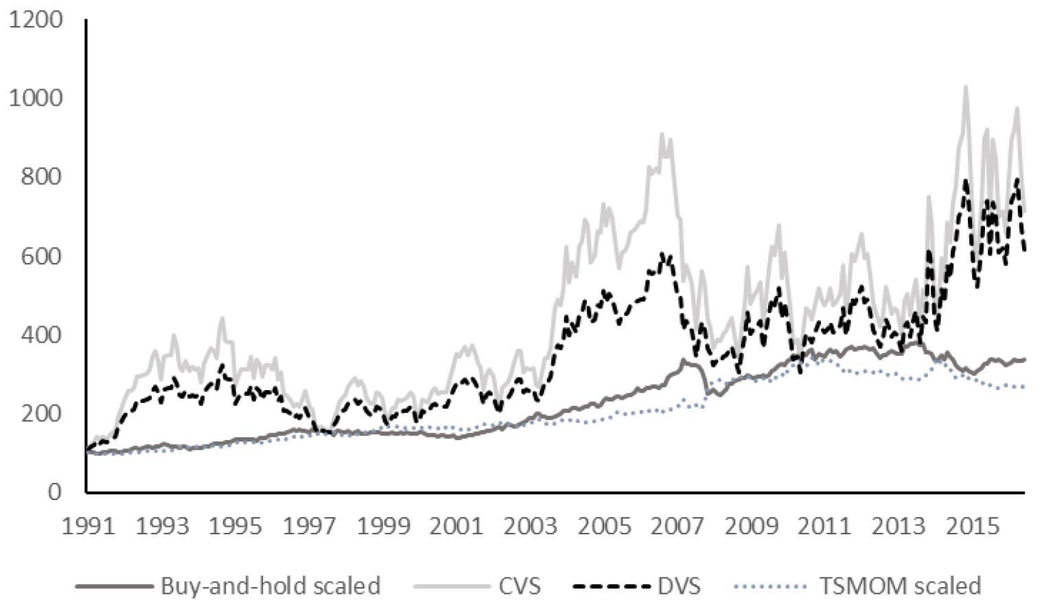 konstante dynamische Volatilitätsskalierung Momentum Portfolio
