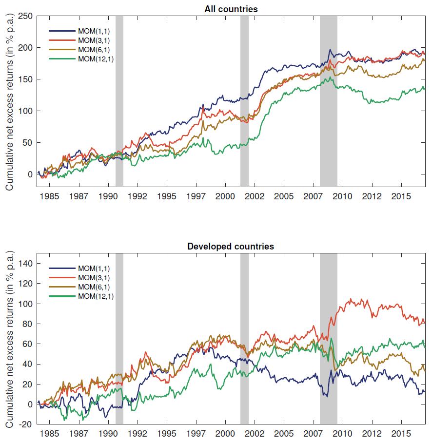Momentum-Strategien Währungen Überrendite Hauptwährungen Nebenwährungen