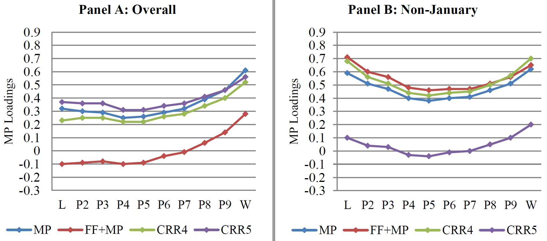 Makroökonomisches Risiko Wachstumsrate Industrieproduktion Momentum Zusammenhang
