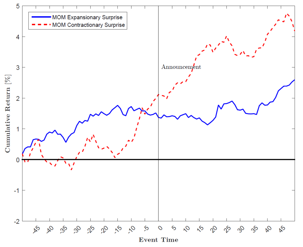 Monetary Momentum FOMC expansiv kontraktiv