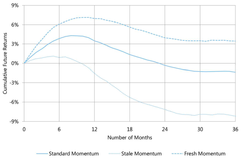 Standard Stale Fresh Momentum