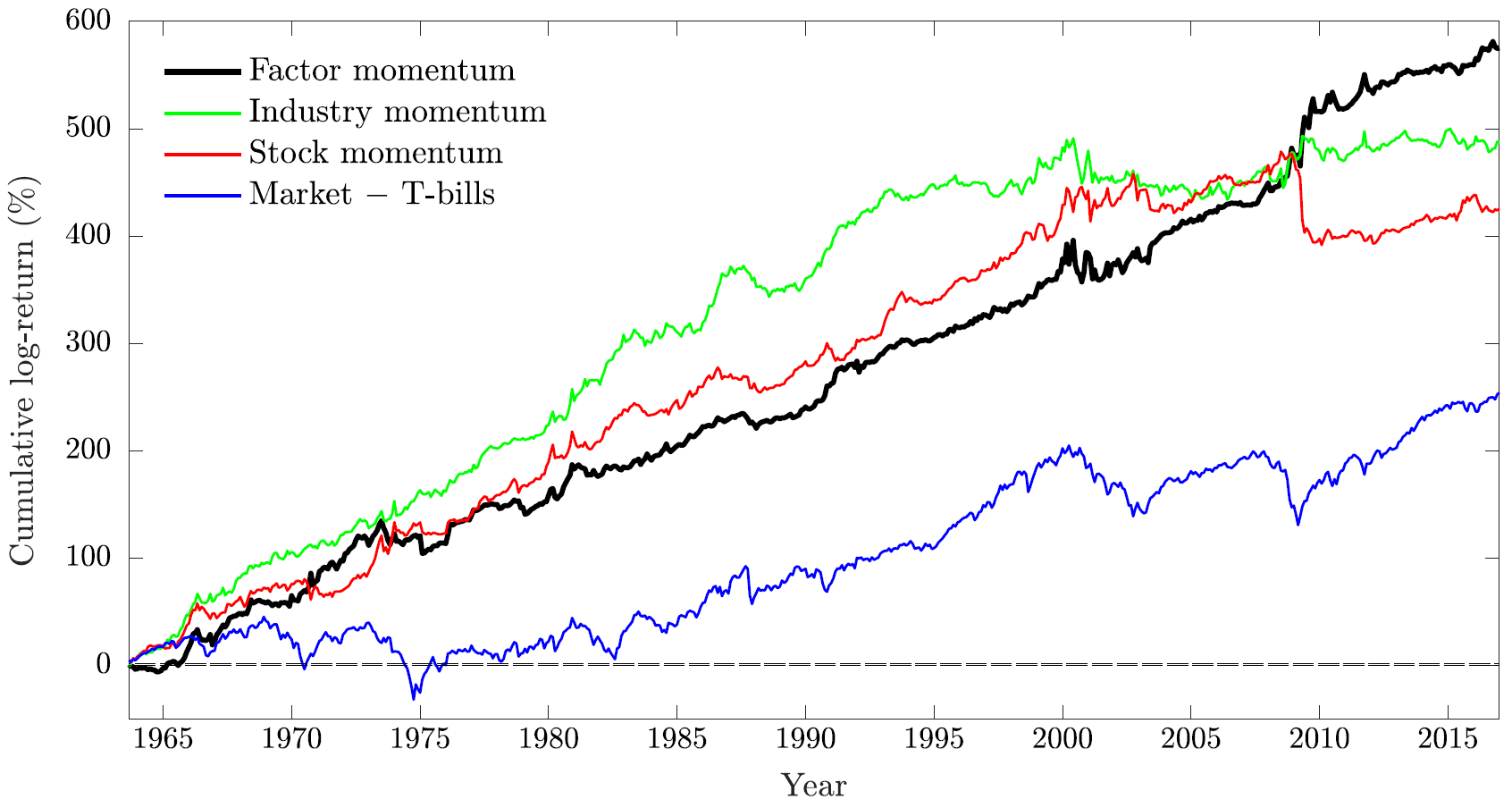 Faktor Industry Momentum