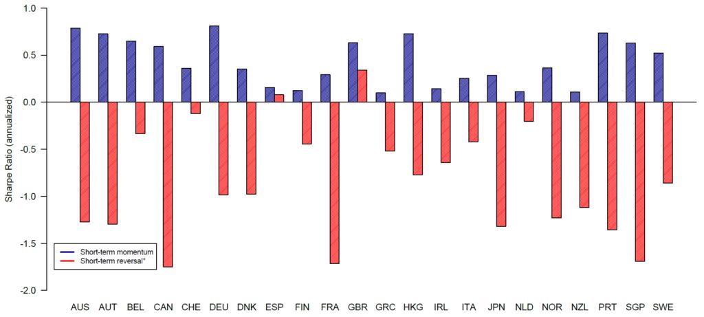 kurzfristig Momentum Reversal Handelsvolumen Volumen international