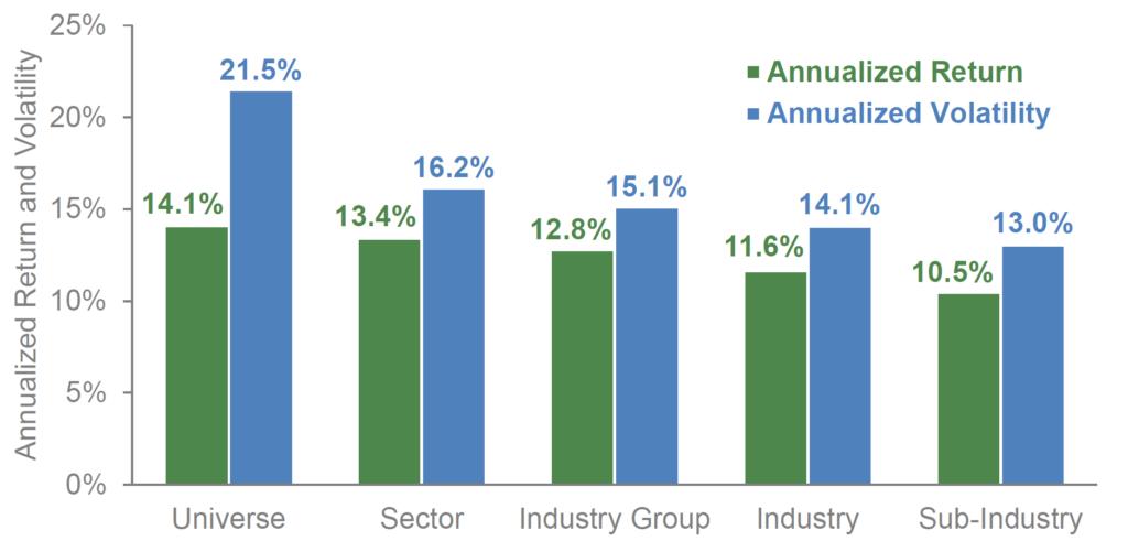 Momentum Universum Sektor Volatilität Sharpe Ratio