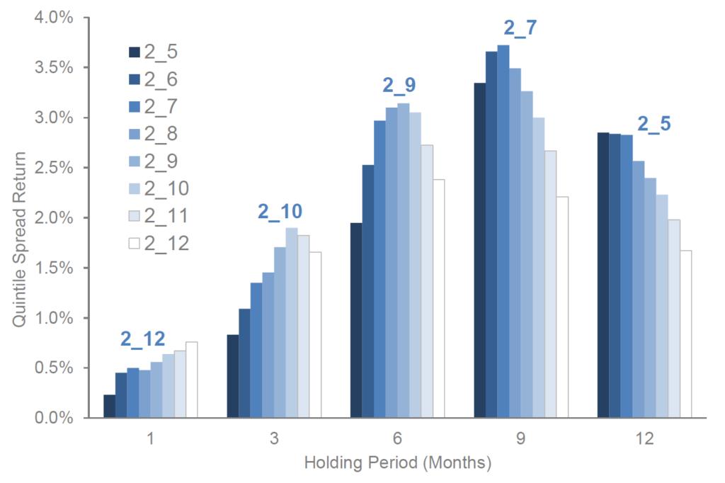 Momentum Rendite höchste maximal Ranking Holding Periode