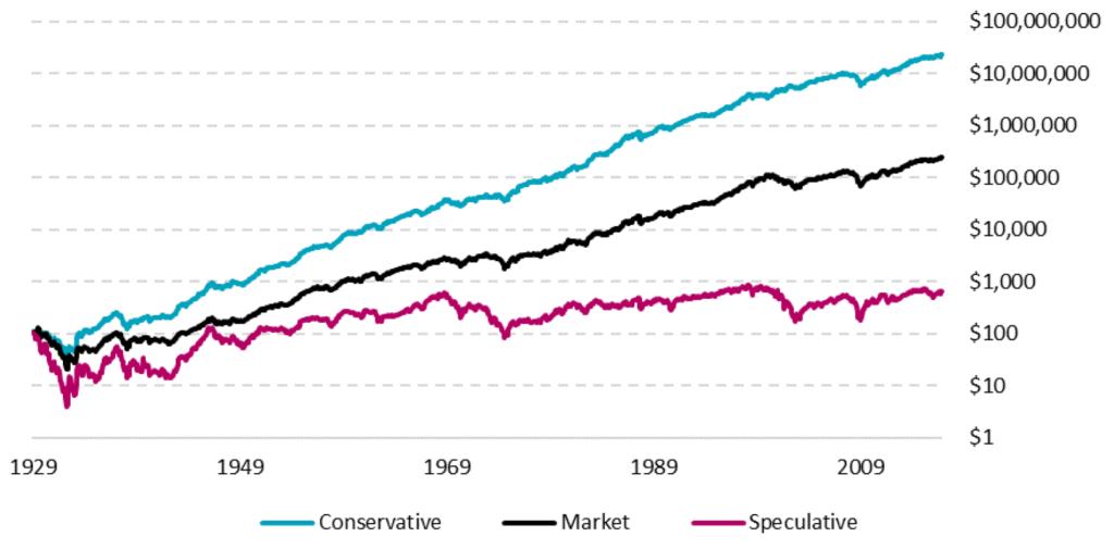 konservative Investmentformel Faktoren Portfolio Rückrechnung Performance
