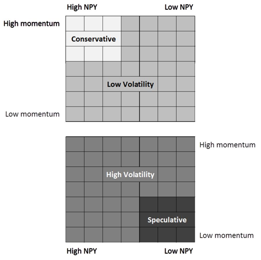 konservative Investmentformel Faktoren Portfolio Schema