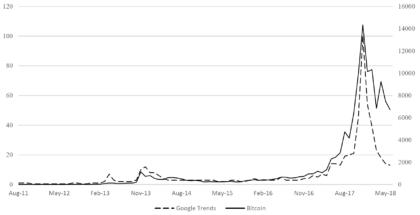 Bitcoin Kursverlauf Vergleich Google Trends
