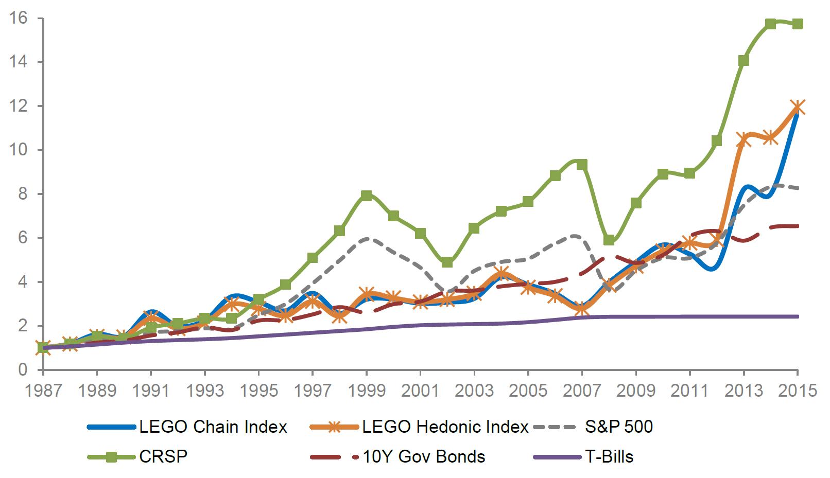 LEGO Baukasten Set Sachwert Investment Rendite