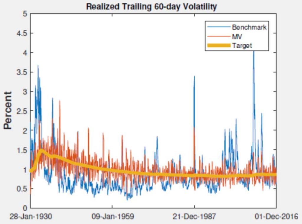 Managed Volatility Targeting Benchmark