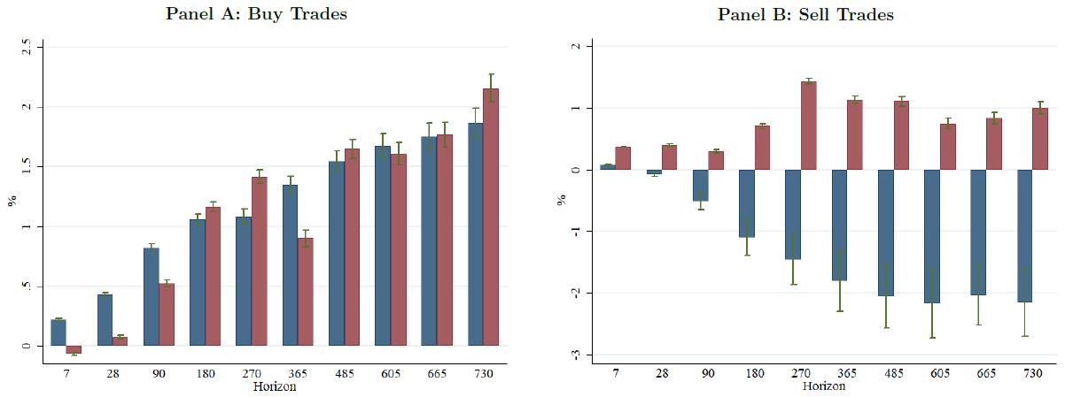 Kaufen Verkaufen Institutionelle Fondsmanager Verkaufsdisziplin Heuristiken Performance Renditen