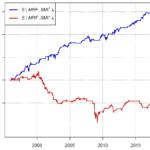 COT Daten Timing Aktienmarkt