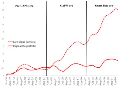 CAPM Alpha Beta Faktormodelle