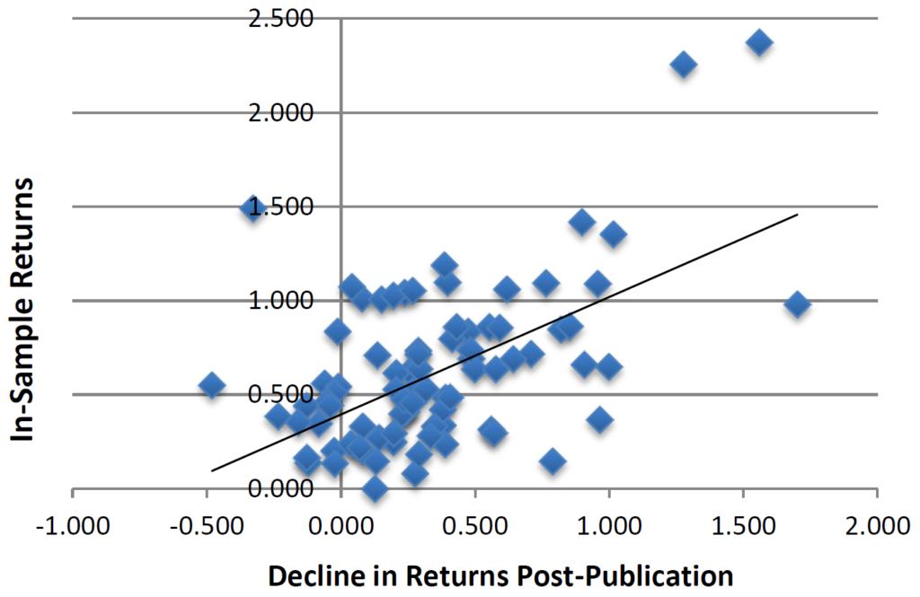 akademische wissenschaftliche Studien in-Sample Renditen Anomalien Ineffizienzen Veröffentlichung Out-of-Sample
