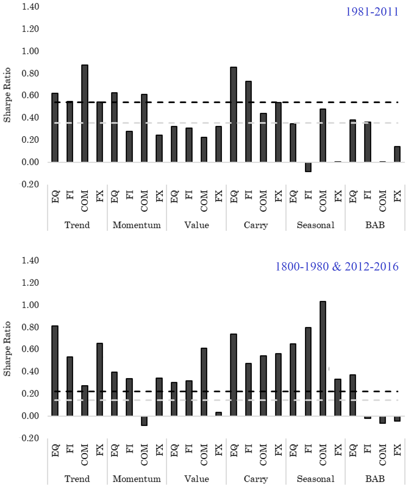 Faktorprämien langfristig Anlageklassen global