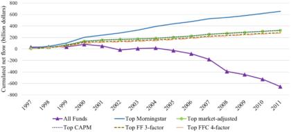 Morningstar Rating Mittelzuflüsse Rendite Risiko Kapitalmarktmodell