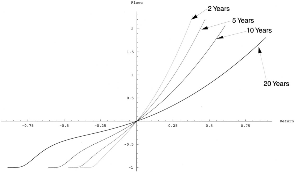 Berk Green Hypothese Modell Kapitalflüsse Überrendite