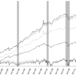 Moving Average Difference MAD Abstand Durchschnittslinien Handelsstrategie