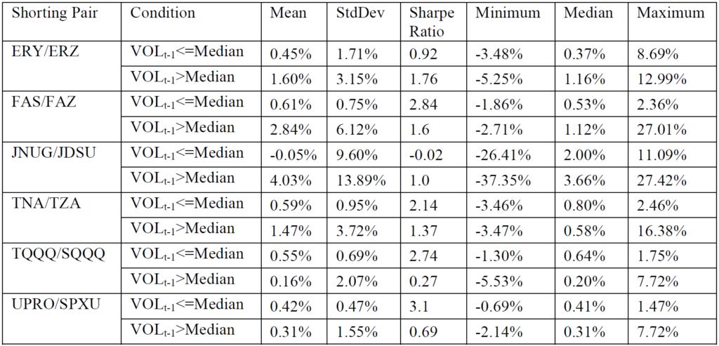 Doppel-Short-Strategie Tabelle Monatsrenditen