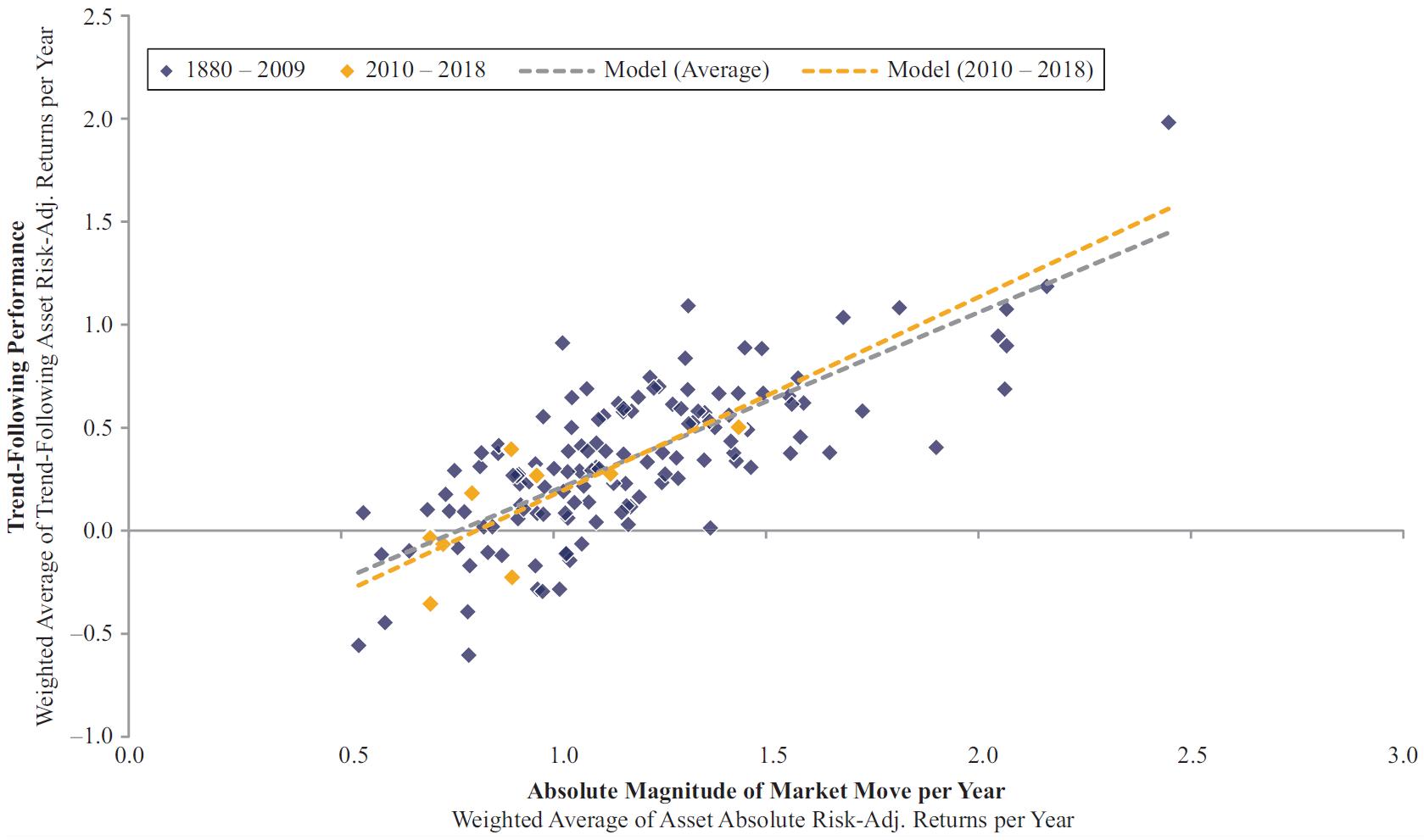 Marktbewegung Trendfolge Performance Rendite