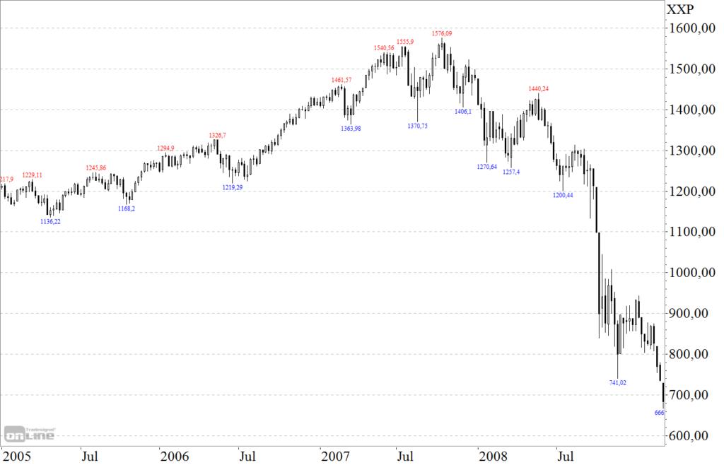 USA Aktienmarkt S&P 500 Finanzkrise Bullenmarkt