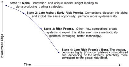 Alpha Beta Lebenszyklus alternative Risikoprämien