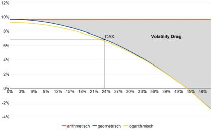 Volatility Drag arithmetisch geometrisch logarithmisch Zinseszins