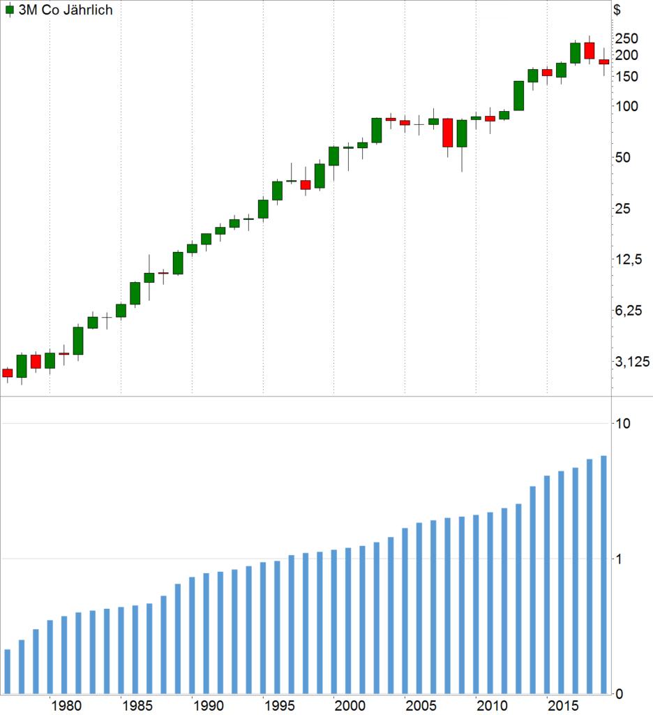 Jahreschart 3M Aktie Dividenden