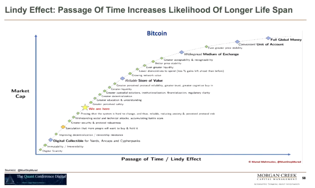 Bitcoin Lindy Effekt Mark Yusko Quant Conference Konferenz