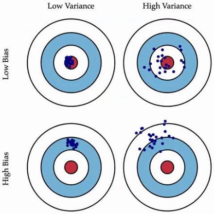 Bias Varianz Daten Machine Learning Marinov Man AHL Jahrestagung Portfoliomanagement