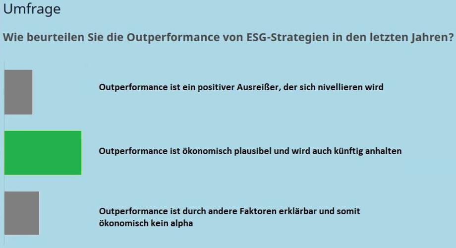 Umfrage ESG Uhlenbruch Jahrestagung Portfoliomanagement
