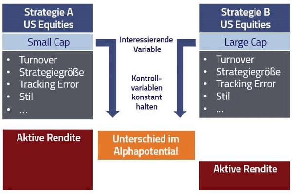 aktives Management Studie Göricke Kleeberg alpha portfolio advisors Jahrestagung Portfoliomanagement