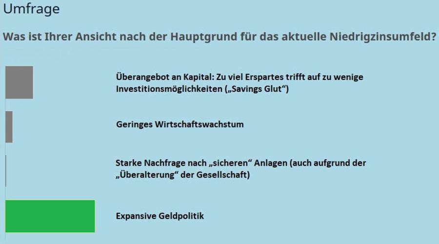 Umfrage Niedrigzins Uhlenbruch Jahrestagung Portfoliomanagement
